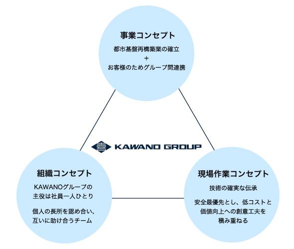 グループコンセプト図