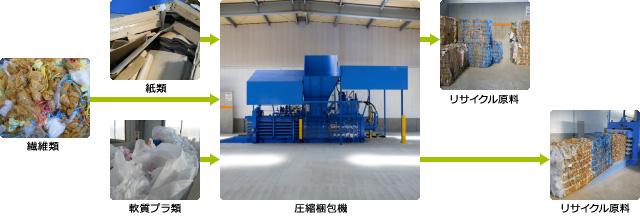 紙・繊維・プラ リサイクルライン写真